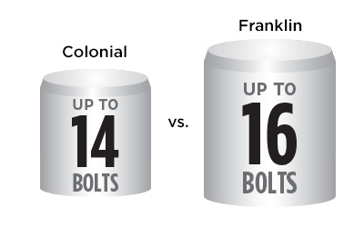 Franklin Feature More Locking Bolts